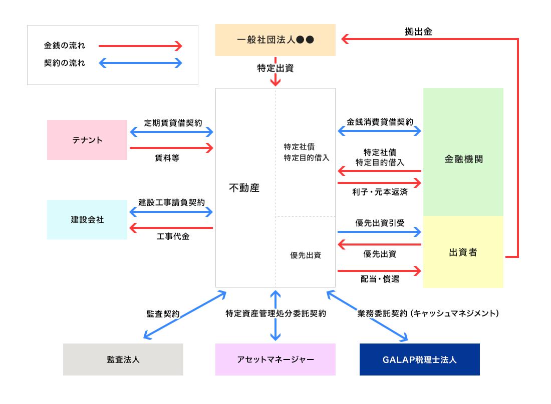 不動産ファンドのスキーム図(一般例)